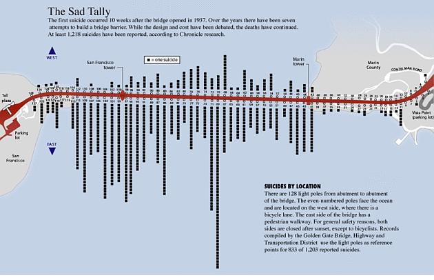 infografia-golden-gate-suicidios